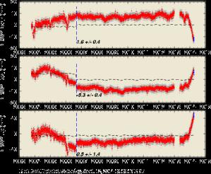 Déformations du sol à Yellowstone depuis 2004. Premier graphique : déplacement horizontal nord/sud. Deuxième graphique : déplacement horizontal est/ouest. Troisième graphique : déplacement vertical du sol. Station NRWY (YellowstoneContin Network) © USGS Source : http://www.notre-planete.info/actualites/actu_2688_eruption_supervolcan_Yellowstone.php