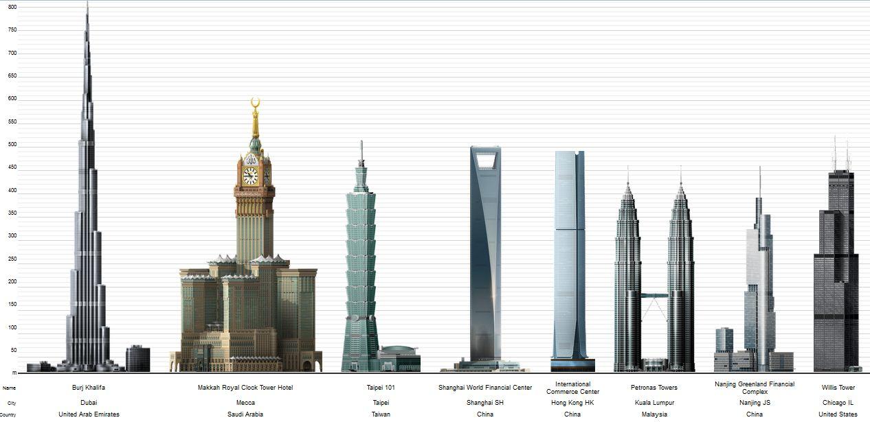 Liste Des Plus Hautes Tours De New York