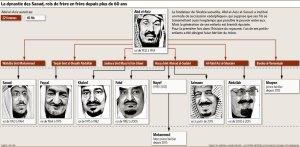 La Dynastie saoudienne:une succession de frère à frère.