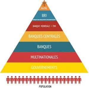 Localisation de la BRI dans la pyramide de contr¸ole illuminati du Nouvel Ordre Mondial.