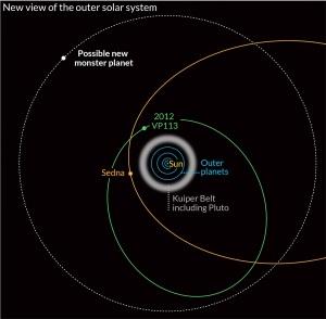 Évaluation en 2014 de la situation de la Planète X (nom donnée à ce mnoment-là de la Planète 9) La planète naine, pour l'instant baptisé 2012 VP113, car elle a été repéré dans les images prises en Novembre 2012 - est une découverte intéressante en soi. Scott Sheppard de la Carnegie Institution for Science à Washington DC et ses collègues ont constaté qu'elle est un morceau de roche et de glace de 450 kilomètres de large et se situe à 80 unités astronomiques du soleil à son point le plus proche (1 UA est la distance de la Terre du soleil) .