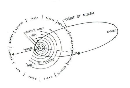 Nibiru stabilisé dans un sens horaire orbite de 3600 ans.