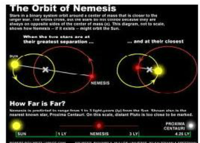 L'orbite de Némésis