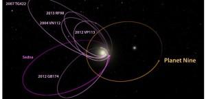 La situation de l'orbite de la Planète 9 ,par rapport au système solaire...compris totalement au centre de l'image. C'est loin,très loin de nous et de la chaleur du soleil.
