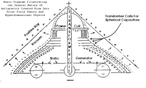 UFO - Advanced Propulsion - Nazi Saucer Designs - German Military Ships - Haunebu - Drawing of Inside - General Labeled Schematics - Adamski