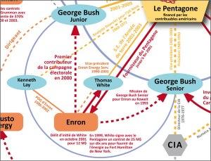 Les liens étroits entre Enron, la famille Bush et le Pentagone. (cliquer sur l'image pour accéder à l'intégralité de l'organigramme)